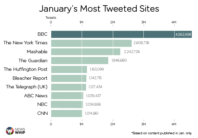 January's most tweeted sites - NewsWhip