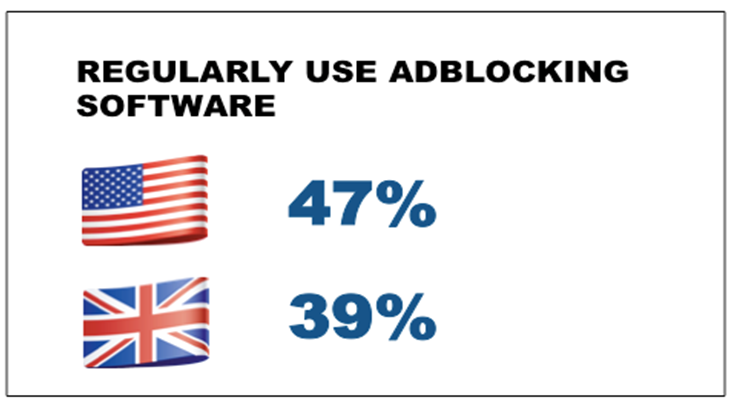Regularly use adblocking software