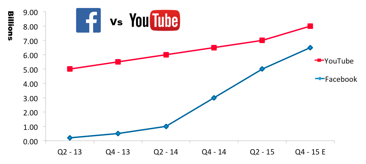 FB vs YouTube