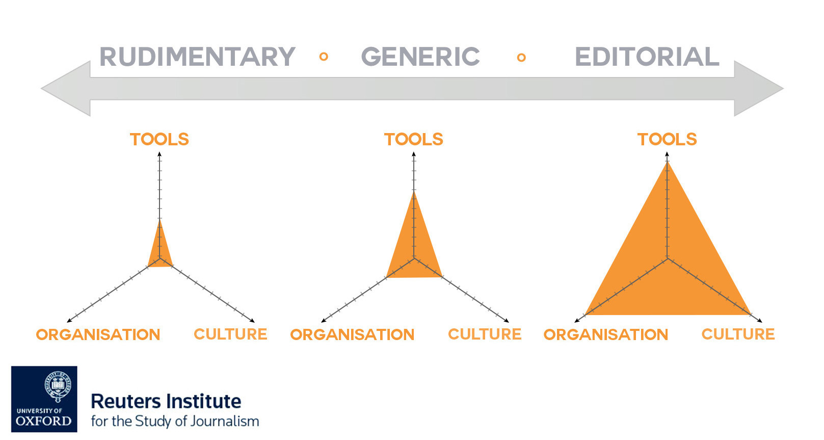 Figure 3.2. Analytics capability of organisations with editorial, generic, and rudimentary analytics and different levels of development in terms of tools, organisation, and culture.
