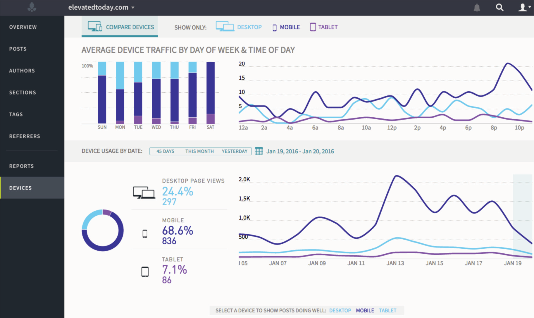 Figure 3.5. Parse.ly dashboard showing the average traffic by day of week and time of day. Like Chartbeat, the figures are aggregated but can be split by device.